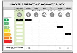 Ukazatele v průkazu PENB pro stávající stavbu RD- energetická třída A